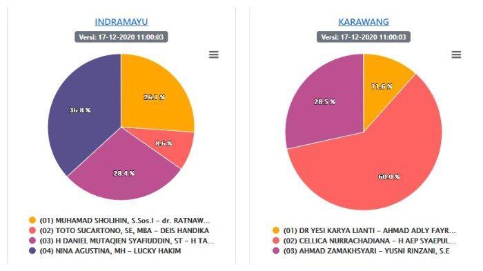 5 Wilayah Capai 100% Suara Sahrul Gunawan Menang di Kabupaten Bandung Update Hasil Pilkada Jabar